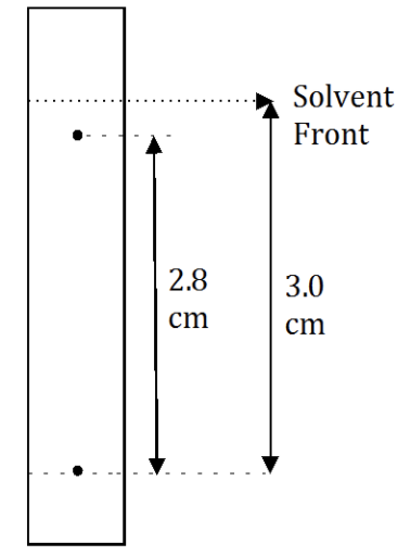 Figure 1: Calculation of Rf