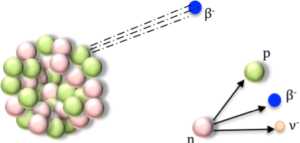 Figure 6. Diagrammatic representation of Beta Decay