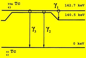 Figure 11. Diagrammatic Representation of Isomeric Transition of Technetium