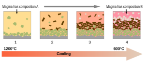 Figure 1.Figure 1. Schematic diagrams showing the principles behind fractional crystallization in a magma