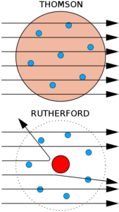 Figure 6. Comparison between J.J. Thompson and Rutherford Atomic Model