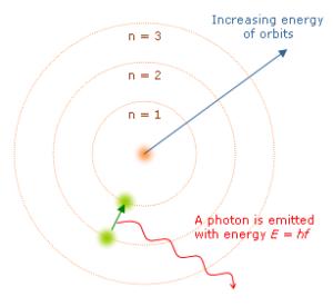 Figure 8. Boh'r Atomic Model