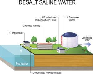 Figure 4. Desalination plant
