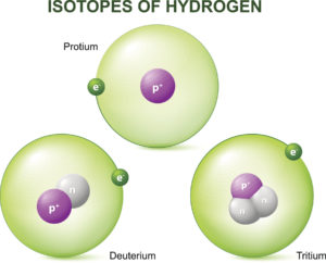 Figure 3. Isotopes of Hydrogen