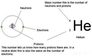 Figure 2. Diagrammatic Representation of Mass Number of a Helium Atom
