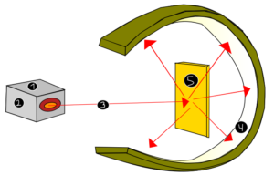 Figure 7. Rutherford Atomic Model