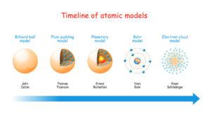 Figure 4. Timeline of Atomic Models