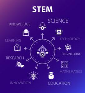 Figure 1. STEM concept