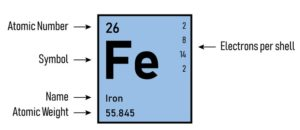 Figure 3. Iron (Fe) showing atomic number, symbol, name, atomic weight, and electrons per shell