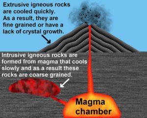 Figure 3. Intrusive and extrusive igneous rock
