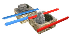 Figure 8. Transform boundaries (Conservative) occur where two lithospheric plates slide, grind past each other along transform faults, where plates are neither created nor destroyed