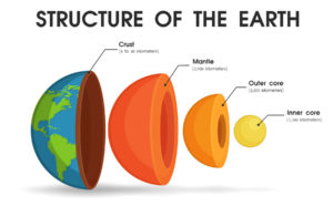 Figure 1. The structure of the earth