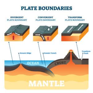 Figure 5. Types of plate boundaries
