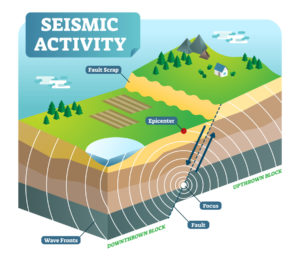 Figure 3. Seismic activity: diagram with two moving plates and focus epicenter