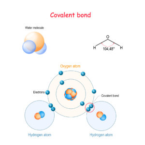 Figure 7. Covalent bond for example water molecule (H2O)