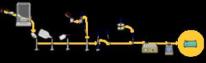 Figure 2. SDS-PAGE procedure