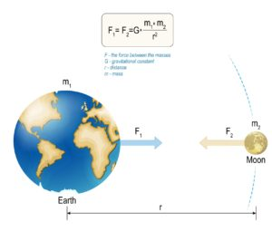 Figure 6. Newton's law of universal gravitation