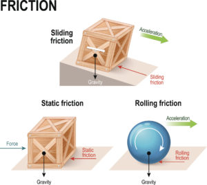 Figure 5. Frictional forces