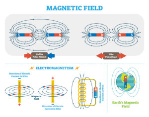 Figure 7. Electromagnetic force